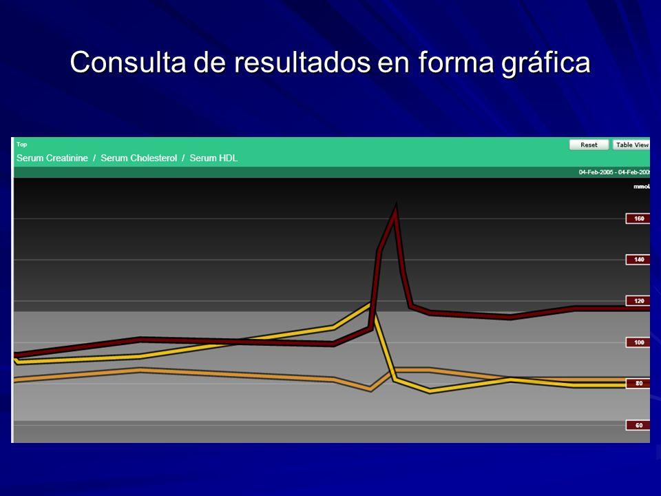 Consulta de resultados en forma gráfica