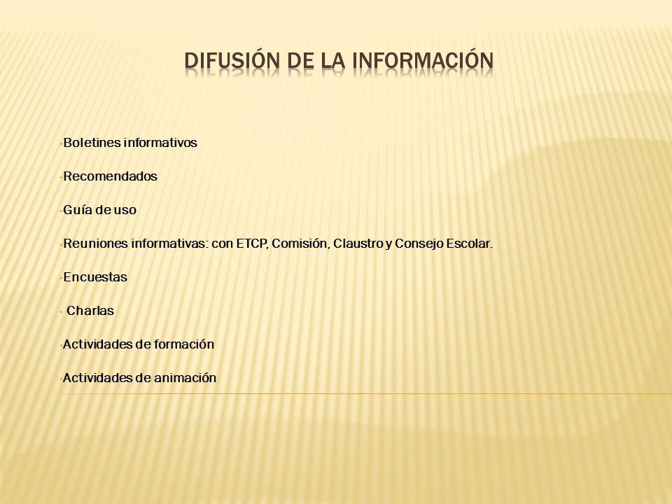 Boletines informativos Recomendados Guía de uso Reuniones informativas: con ETCP, Comisión, Claustro y Consejo Escolar. Encuestas Charlas Actividades