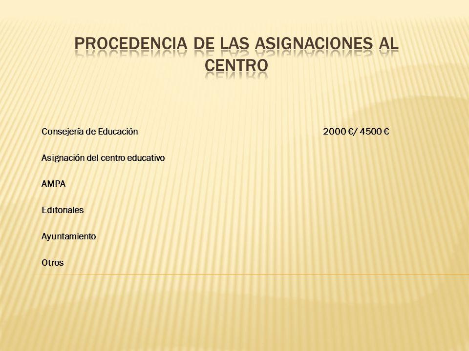 Consejería de Educación2000 / 4500 Asignación del centro educativo AMPA Editoriales Ayuntamiento Otros