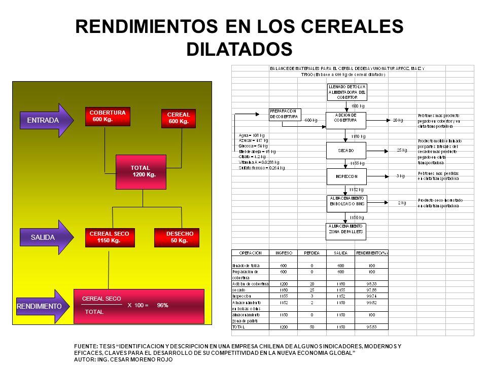 RENDIMIENTOS EN LOS CEREALES DILATADOS TOTAL 1200 Kg. COBERTURA 600 Kg. CEREAL 600 Kg. CEREAL SECO 1150 Kg. DESECHO 50 Kg. CEREAL SECO X 100 = 96% TOT