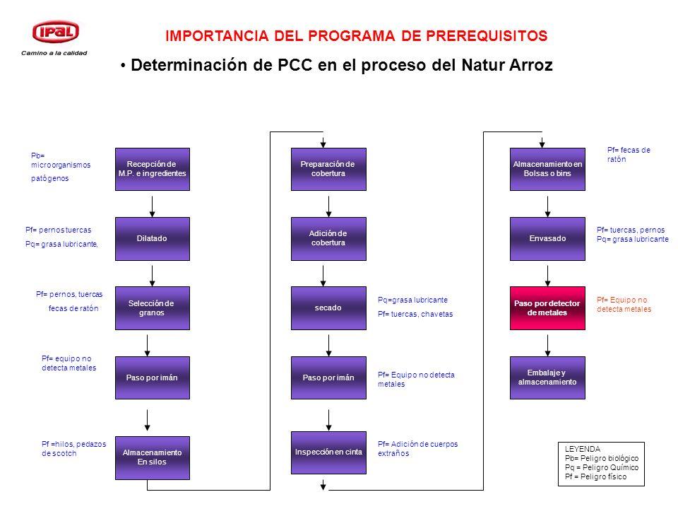 Determinación de PCC en el proceso del Natur Arroz Recepción de M.P. e ingredientes Dilatado Selección de granos Paso por imán Almacenamiento En silos