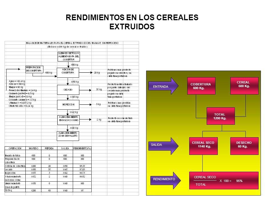 RENDIMIENTOS EN LOS CEREALES EXTRUIDOS COBERTURA 600 Kg. CEREAL 600 Kg. TOTAL 1200 Kg. CEREAL SECO 1140 Kg. DESECHO 60 Kg. CEREAL SECO X 100 = 95% TOT
