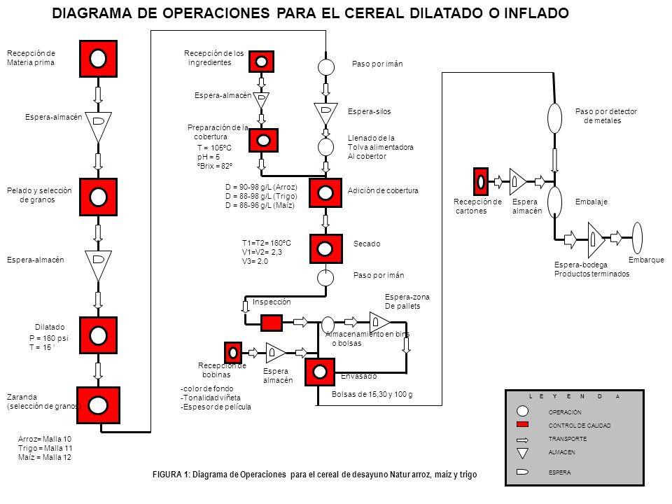 L E Y E N D A OPERACION CONTROL DE CALIDAD TRANSPORTE ALMACEN ESPERA FIGURA 9: Diagrama de Operaciones para los cereales extruídos: Chips, Barbie, Galactum, Comesolito y Dooby Manjar Recepción de Materia Prima e ingredientes Espera-Almacén Mezclado Alimentación del extrusor Extrusión Almacenamiento en silos Espera-silos Recepción de Bolsas de nylon Espera-almacén Descarga-silos Espera-zona de pallets Alimentación del cobertor Adición de cobertura Secado Paso por imán Inspección Espera-pallets Envasado Almacenamiento En bins o bolsas Paso por Detector de metales Recepción de bobinas Espera-almacén Recepción de ingredientes Espera almacén Preparación de cobertura Almacenamiento en bins Espera-zona de pallets Estuchado Embalaje Espera-bodega de Productos terminados Embarque Recepción de estuches Espera-almacén Recepción de cartones Espera-almacén DIAGRAMA DE OPERACIONES PARA EL CEREAL DILATADO O INFLADO T = 15 T= 140-170ºC P = 150 psi T = 15-90 seg D orificio boquilla = V cizalla = T = 95 - 105ºC pH = 4 - 5 ºBrix = 75 - 80º D = 150 - 160 g/L T1=T2= 140ºC V1=V2= 2,8 V3= 2.1 Bolsas laminadas de 200, 250 y 500 g Largo, ancho, altura Peso, color Tonalidad impresión