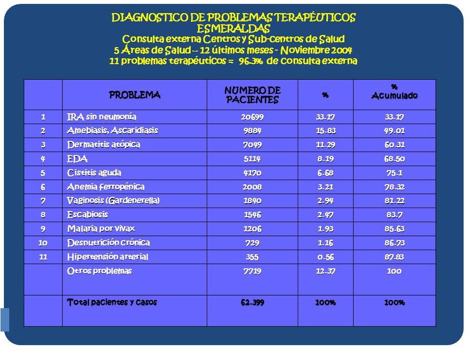 DIAGNOSTICO DE PROBLEMAS TERAPÉUTICOS ESMERALDAS Consulta externa Centros y Sub-centros de Salud 5 Áreas de Salud – 12 últimos meses - Noviembre 2004 11 problemas terapéuticos = 96.3% de consulta externa PROBLEMA NUMERO DE PACIENTES % %Acumulado 1 IRA sin neumonía 2069933.17 33.17 2 Amebiasis, Ascaridiasis 988415.83 49.01 3 Dermatitis atópica 704911.29 60.31 4EDA 51148.19 68.50 5 Cistitis aguda 41706.68 75.1 6 Anemia ferropénica 20083.21 78.32 7 Vaginosis (Gardenerella) 18402.94 81.22 8Escabiosis 15462.47 83.7 9 Malaria por vivax 12061.93 85.63 10 Desnutrición crónica 7291.16 86.73 11 Hipertensión arterial 3550.56 87.83 87.83 Otros problemas 771912.37 100 Total pacientes y casos 62.399100% 100%