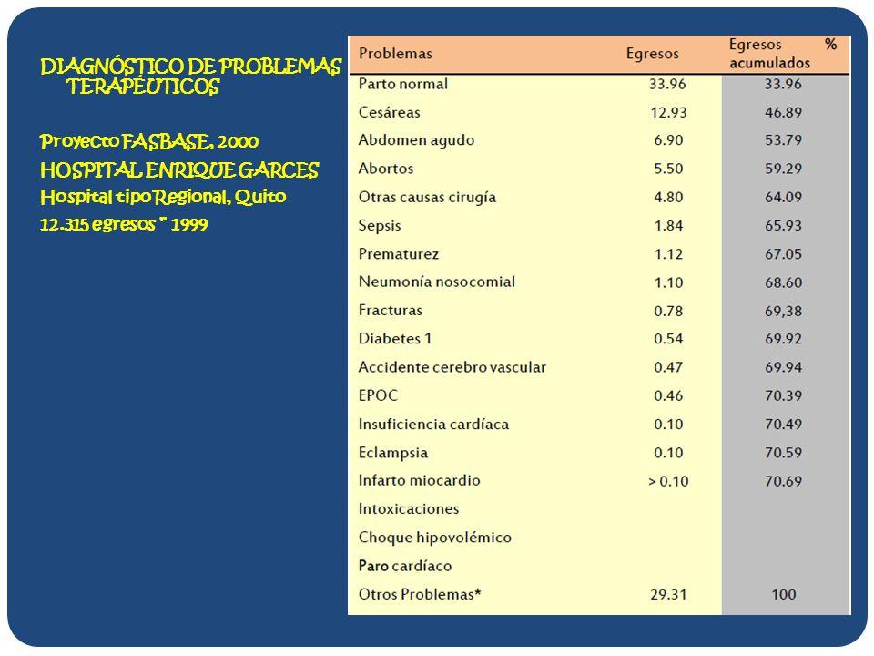 DIAGNÓSTICO DE PROBLEMAS TERAPÉUTICOS Proyecto FASBASE, 2000 HOSPITAL ENRIQUE GARCES Hospital tipo Regional, Quito 12.315 egresos 1999