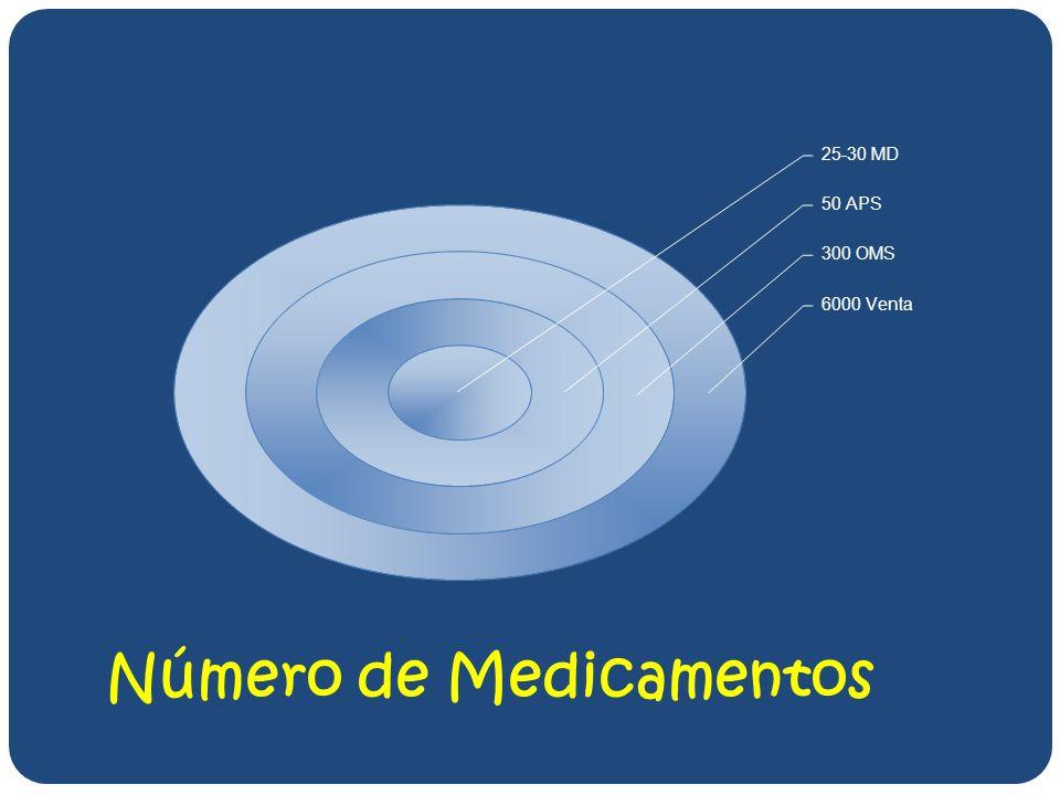 CULTURA VIRTUAL Metodología MEDLINE Disponible sin costo 95% de la información en inglés Vínculos a la literatura primaria 15% de MD ecuatorianos tienen acceso al Internet > 60% de la evidencia publicada es sobre fármacos Probada en la cátedra Probada en la cátedra