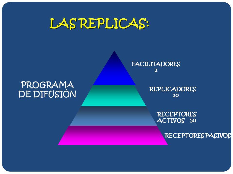 LAS REPLICAS: FACILITADORES 2 REPLICADORES 10 RECEPTORES ACTIVOS 50 RECEPTORES PASIVOS PROGRAMA DE DIFUSIÓN