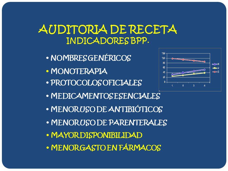 AUDITORIA DE RECETA INDICADORES BPP.
