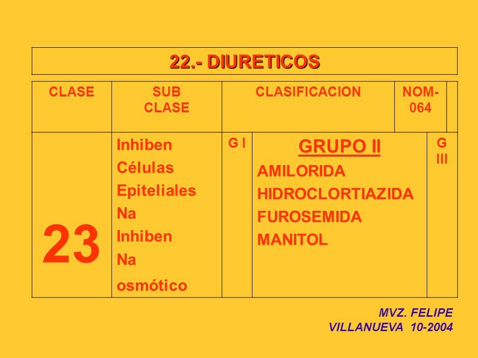 22.- DIURETICOS CLASESUB CLASE CLASIFICACIONNOM- 064 23 Inhiben Células Epiteliales Na Inhiben Na osmótico G I GRUPO II AMILORIDA HIDROCLORTIAZIDA FUR