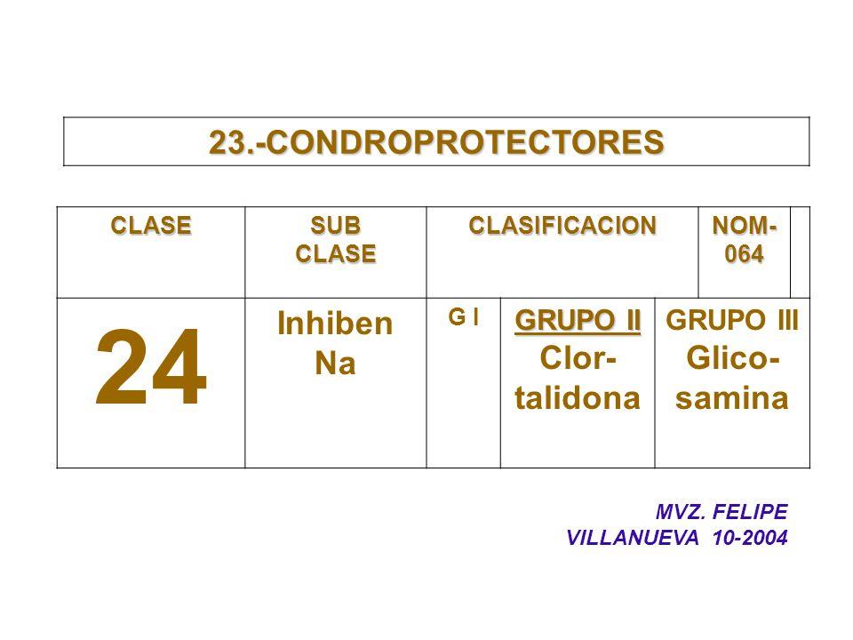 23.-CONDROPROTECTORES CLASESUBCLASECLASIFICACION NOM- 064 24 Inhiben Na G I GRUPO II Clor- talidona GRUPO III Glico- samina MVZ. FELIPE VILLANUEVA 10-