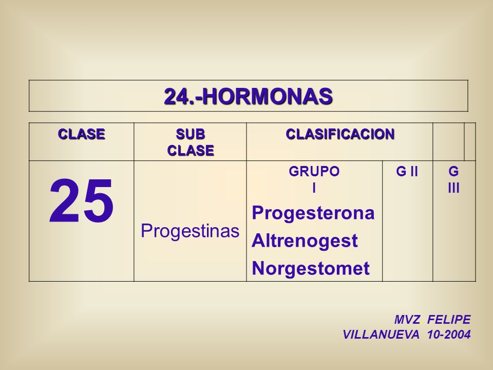 24.-HORMONAS CLASESUBCLASECLASIFICACION 25 Progestinas GRUPO I Progesterona Altrenogest Norgestomet G IIG III MVZ. FELIPE VILLANUEVA 10-2004
