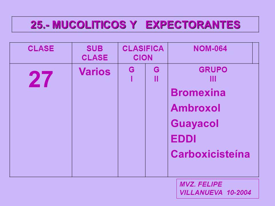 25.- MUCOLITICOS Y EXPECTORANTES CLASESUB CLASE CLASIFICA CION NOM-064 27 Varios GIGI G II GRUPO III Bromexina Ambroxol Guayacol EDDI Carboxicisteína