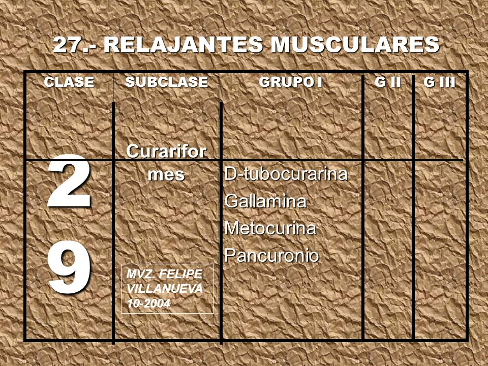CLASE 2 9 SUBCLASE Curarifor mes GRUPO I D-tubocurarinaGallaminaMetocurinaPancuronio G II G III 27.- RELAJANTES MUSCULARES MVZ.