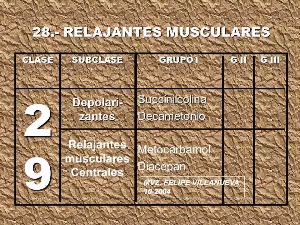 CLASE 2 9 SUBCLASE Depolari- zantes Relajantes musculares Centrales GRUPO I SuccinilcolinaDecametonio Metocarbamol Diacepan G II G III 28.- RELAJANTES