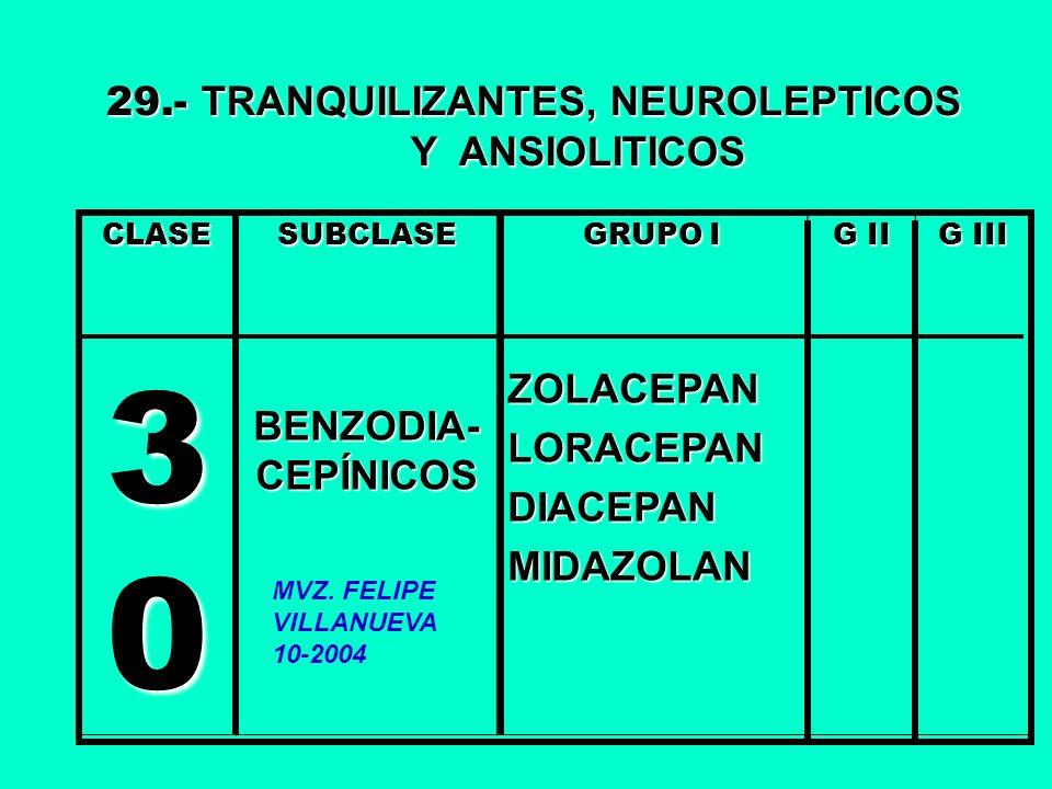 CLASE 3 0 SUBCLASE BENZODIA- CEPÍNICOS GRUPO I ZOLACEPANLORACEPANDIACEPANMIDAZOLAN G II G III 29.- TRANQUILIZANTES, NEUROLEPTICOS Y ANSIOLITICOS Y ANS