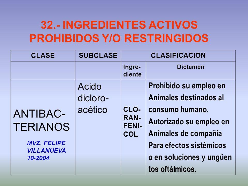 32.- INGREDIENTES ACTIVOS PROHIBIDOS Y/O RESTRINGIDOS CLASESUBCLASECLASIFICACION Ingre- diente Dictamen ANTIBAC- TERIANOS Acido dicloro- acético CLO-