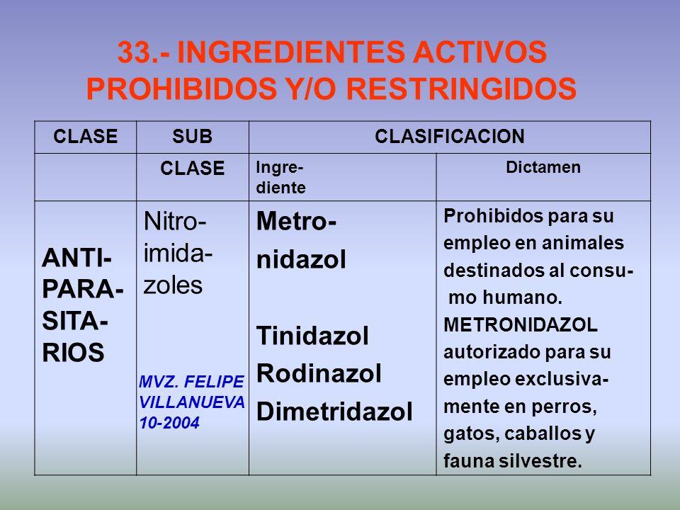 33.- INGREDIENTES ACTIVOS PROHIBIDOS Y/O RESTRINGIDOS CLASESUBCLASIFICACION CLASE Ingre- diente Dictamen ANTI- PARA- SITA- RIOS Nitro- imida- zoles Me