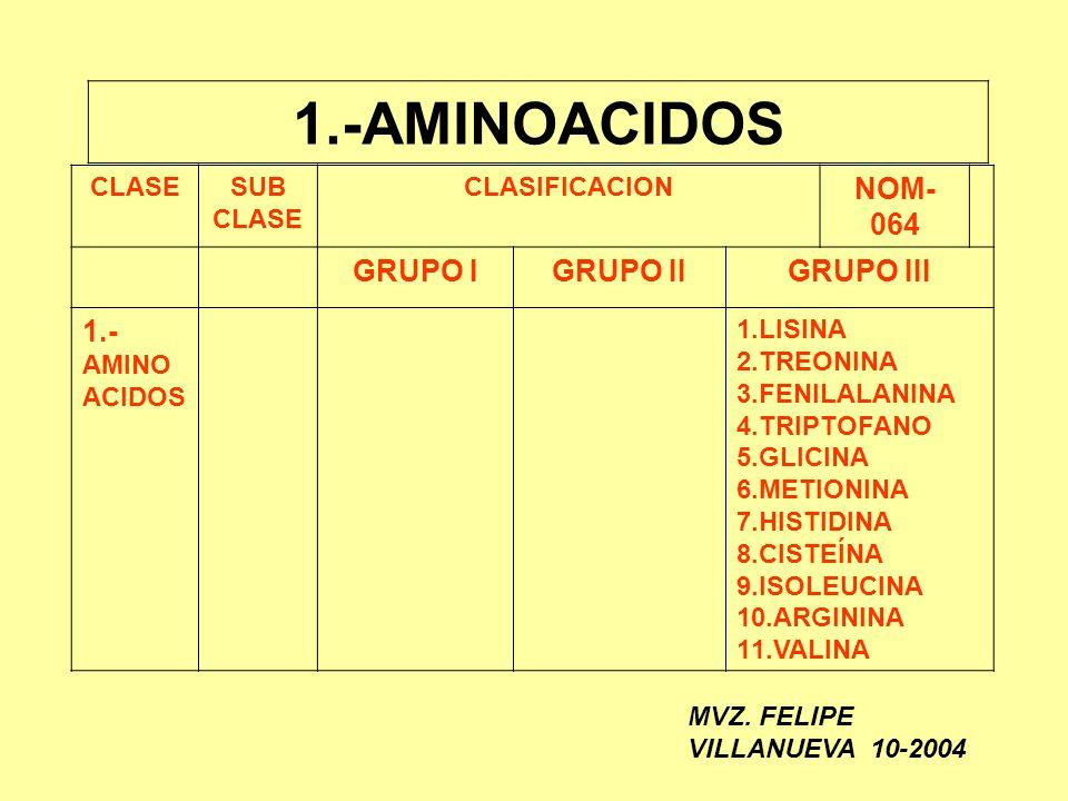 1.-AMINOACIDOS CLASESUB CLASE CLASIFICACION NOM- 064 GRUPO IGRUPO IIGRUPO III 1.- AMINO ACIDOS 1.LISINA 2.TREONINA 3.FENILALANINA 4.TRIPTOFANO 5.GLICI
