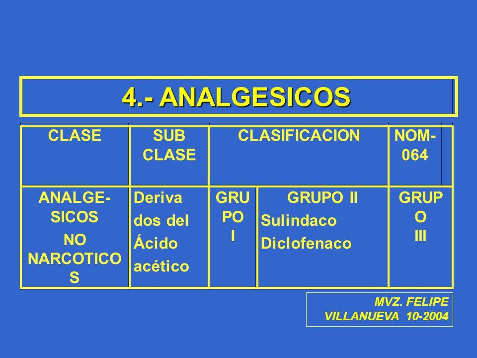 4.- ANALGESICOS CLASESUB CLASE CLASIFICACIONNOM- 064 ANALGE- SICOS NO NARCOTICO S Deriva dos del Ácido acético GRU PO I GRUPO II Sulindaco Diclofenaco