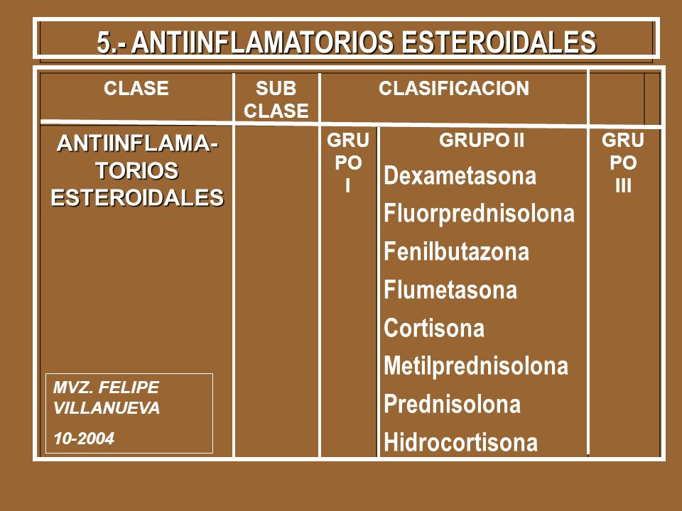 5.- ANTIINFLAMATORIOS ESTEROIDALES CLASESUB CLASE CLASIFICACION ANTIINFLAMA- TORIOS ESTEROIDALES GRU PO I GRUPO II Dexametasona Fluorprednisolona Feni