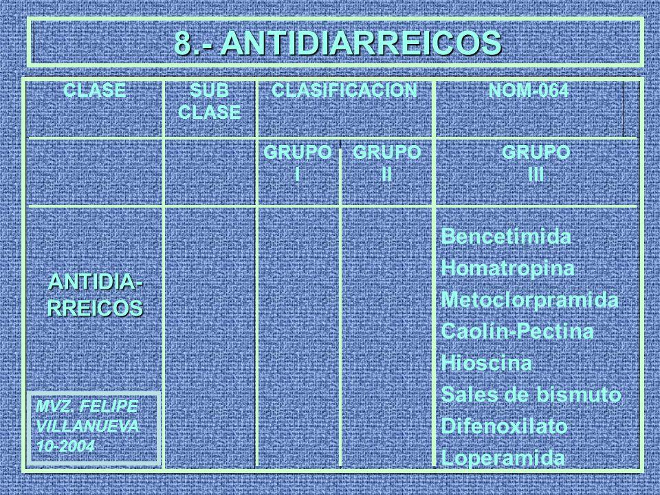 8.- ANTIDIARREICOS CLASESUB CLASE CLASIFICACIONNOM-064 ANTIDIA- RREICOS GRUPO I GRUPO II GRUPO III Bencetimida Homatropina Metoclorpramida Caolín-Pect