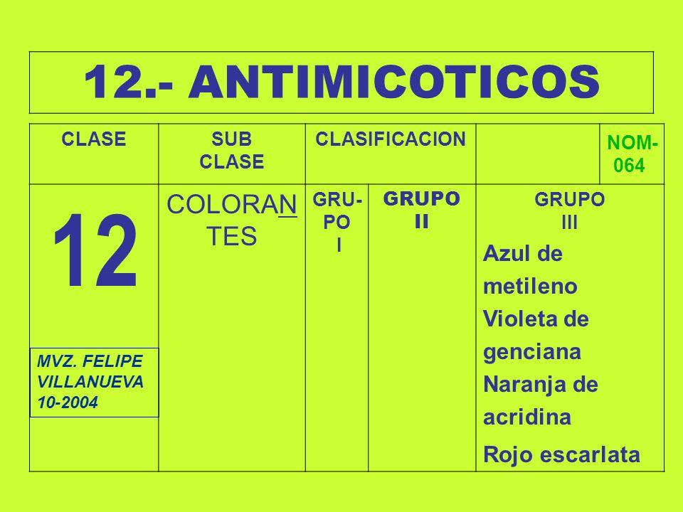 12.- ANTIMICOTICOS CLASESUB CLASE CLASIFICACION NOM- 064 12 COLORAN TES GRU- PO I GRUPO II GRUPO III Azul de metileno Violeta de genciana Naranja de a