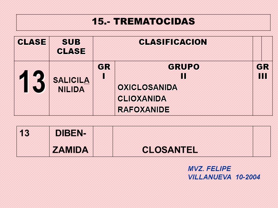 15.- TREMATOCIDAS CLASESUBCLASECLASIFICACION 13 SALICILA NILIDAGRIGRUPOIIOXICLOSANIDACLIOXANIDARAFOXANIDEGRIII 13 DIBEN- ZAMIDA CLOSANTEL MVZ. FELIPE