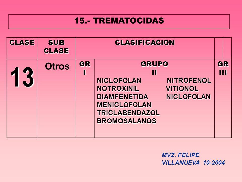 15.- TREMATOCIDAS CLASESUBCLASECLASIFICACION 13 OtrosGRIGRUPOII NICLOFOLAN NITROFENOL NOTROXINIL VITIONOL DIAMFENETIDA NICLOFOLAN MENICLOFOLAN TRICLAB
