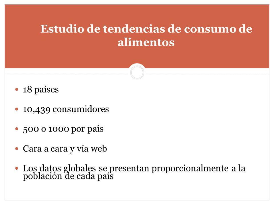 Estudio de tendencias de consumo de alimentos 18 países 10,439 consumidores 500 o 1000 por país Cara a cara y vía web Los datos globales se presentan