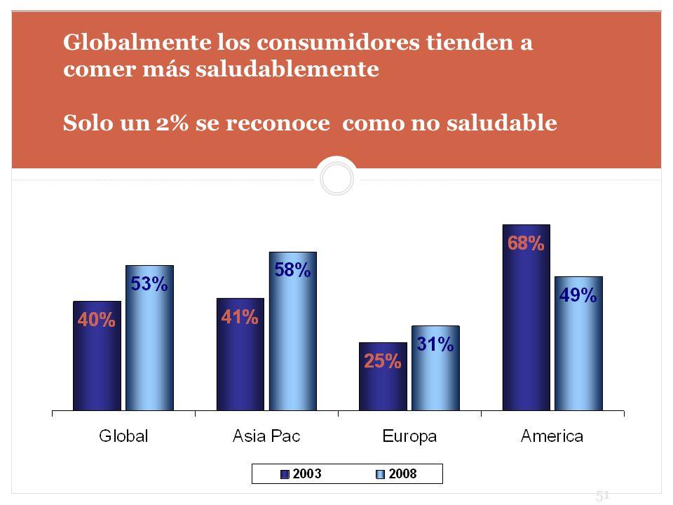 Globalmente los consumidores tienden a comer más saludablemente Solo un 2% se reconoce como no saludable 51