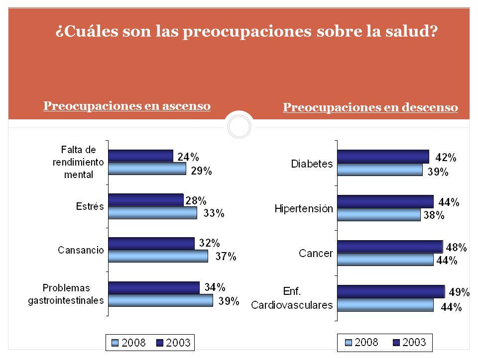 ¿Cuáles son las preocupaciones sobre la salud? Preocupaciones en ascenso Preocupaciones en descenso