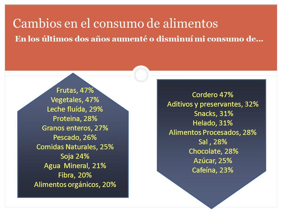 Cambios en el consumo de alimentos Frutas, 47% Vegetales, 47% Leche fluída, 29% Proteina, 28% Granos enteros, 27% Pescado, 26% Comidas Naturales, 25%