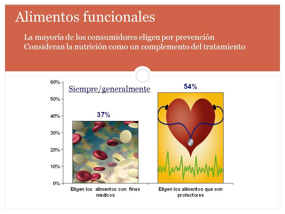 Alimentos funcionales La mayoría de los consumidores eligen por prevención Consideran la nutrición como un complemento del tratamiento Siempre/general