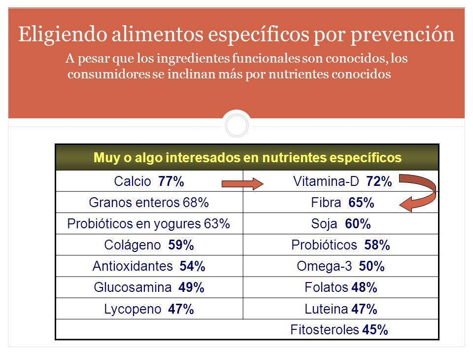 Eligiendo alimentos específicos por prevención A pesar que los ingredientes funcionales son conocidos, los consumidores se inclinan más por nutrientes
