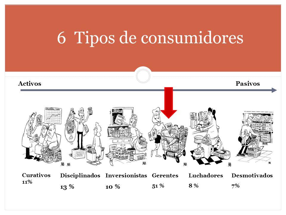 6 Tipos de consumidores Activos Pasivos Curativos 11% Disciplinados 13 % Inversionistas 10 % Gerentes 51 % Luchadores 8 % Desmotivados 7%