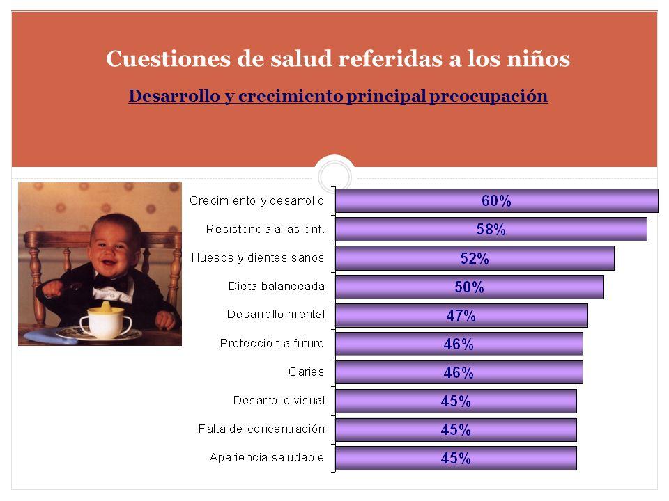 Cuestiones de salud referidas a los niños Desarrollo y crecimiento principal preocupación
