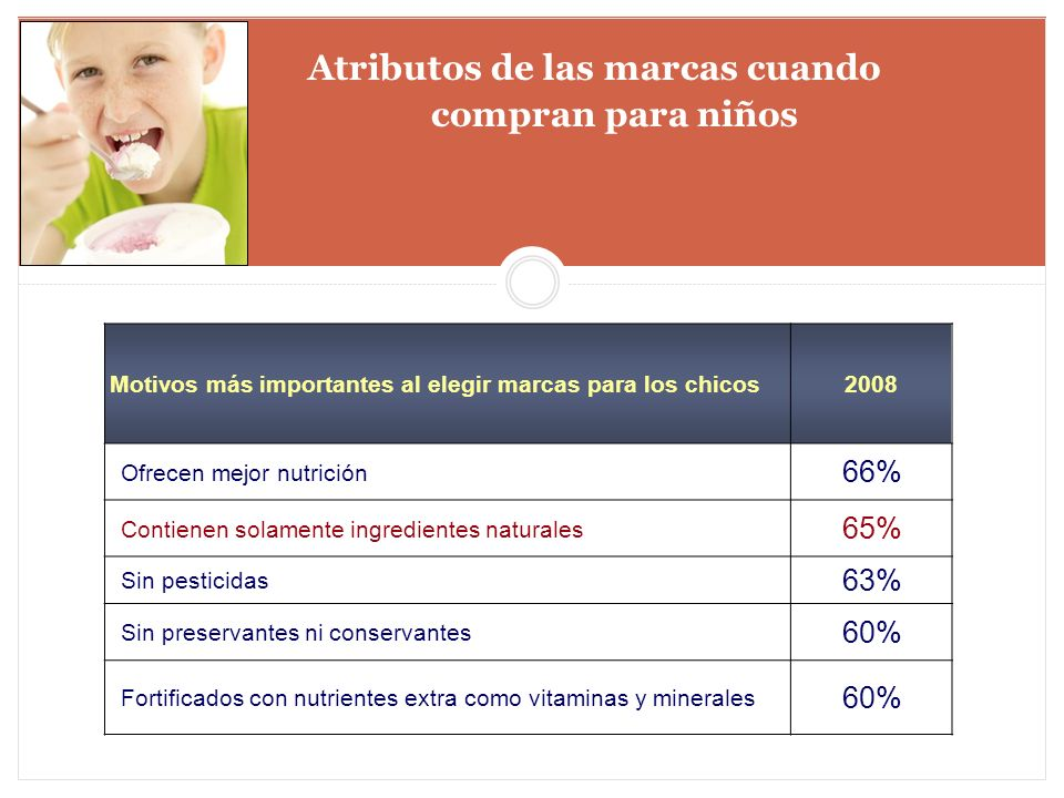 Atributos de las marcas cuando compran para niños Motivos más importantes al elegir marcas para los chicos2008 Ofrecen mejor nutrición 66% Contienen s