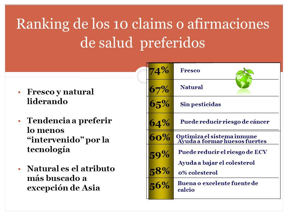 Ayuda a formar huesos fuertes Ranking de los 10 claims o afirmaciones de salud preferidos Fresco Natural Sin pesticidas Puede reducir riesgo de cáncer