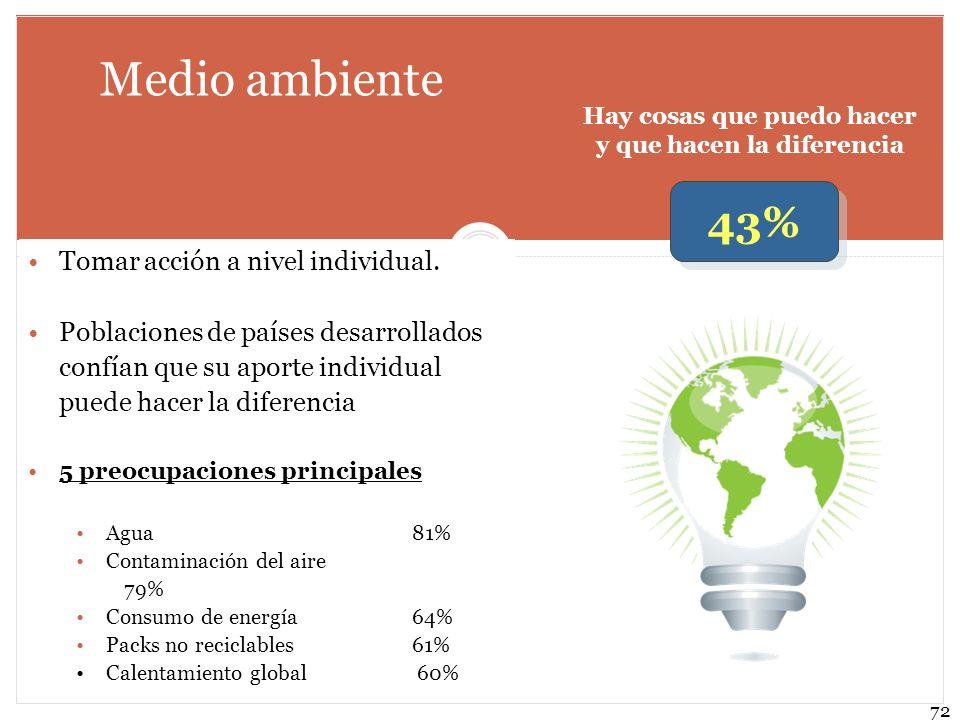 72 Medio ambiente Tomar acción a nivel individual. Poblaciones de países desarrollados confían que su aporte individual puede hacer la diferencia 5 pr