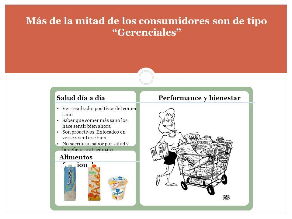 Más de la mitad de los consumidores son de tipo Gerenciales Alimentos funcionales Performance y bienestarSalud día a día Ver resultador positivos del