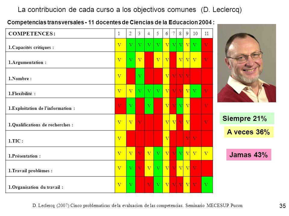 D. Leclercq (2007) Cinco problematicas de la evaluacion de las competencias. Seminario MECESUP. Pucon 35 Competencias transversales - 11 docentes de C