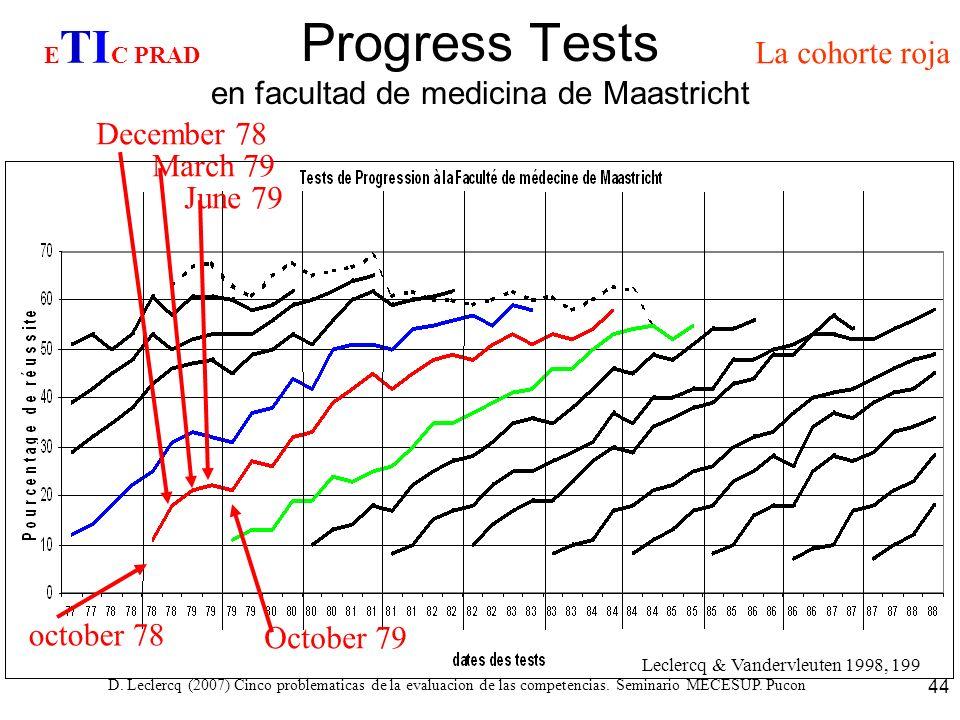 D. Leclercq (2007) Cinco problematicas de la evaluacion de las competencias. Seminario MECESUP. Pucon 44 Progress Tests en facultad de medicina de Maa