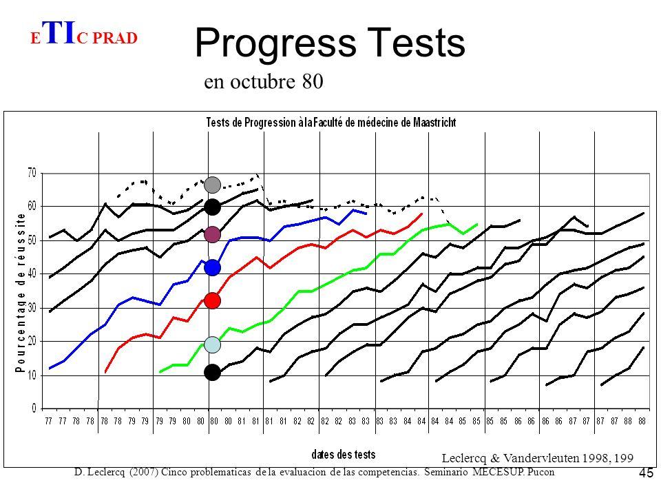 D. Leclercq (2007) Cinco problematicas de la evaluacion de las competencias. Seminario MECESUP. Pucon 45 Progress Tests Leclercq & Vandervleuten 1998,