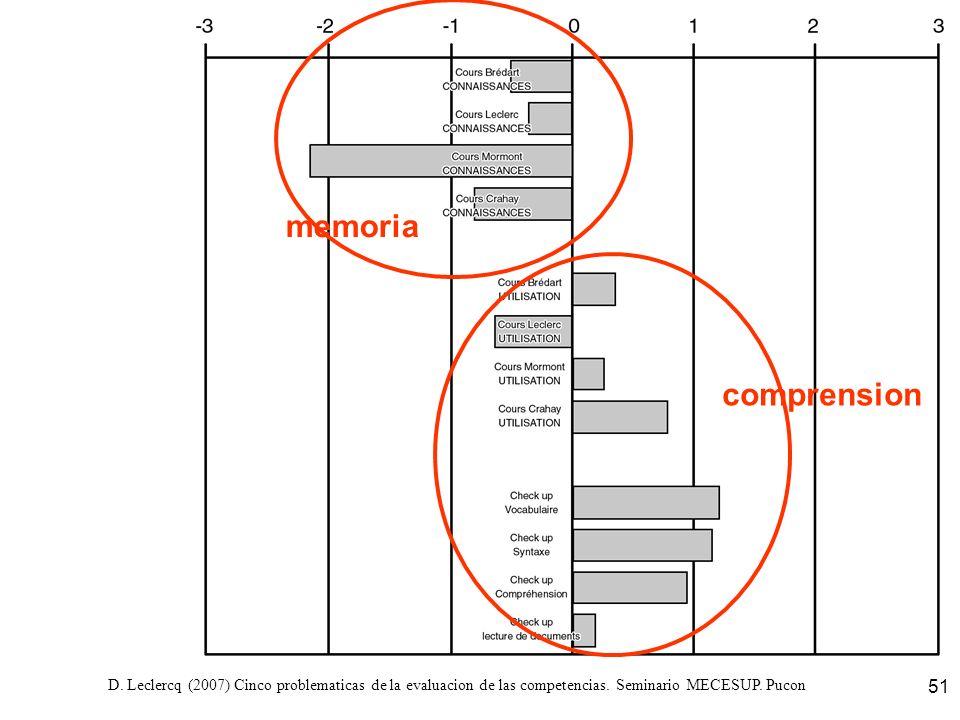 D. Leclercq (2007) Cinco problematicas de la evaluacion de las competencias. Seminario MECESUP. Pucon 51 memoria comprension