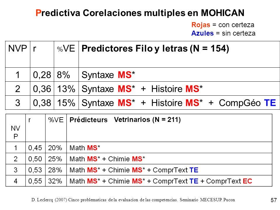 D. Leclercq (2007) Cinco problematicas de la evaluacion de las competencias. Seminario MECESUP. Pucon 57 Predictiva Corelaciones multiples en MOHICAN