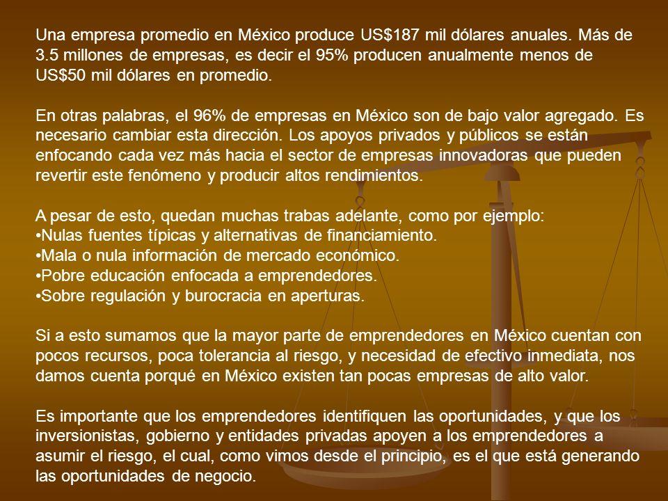 Una empresa promedio en México produce US$187 mil dólares anuales. Más de 3.5 millones de empresas, es decir el 95% producen anualmente menos de US$50