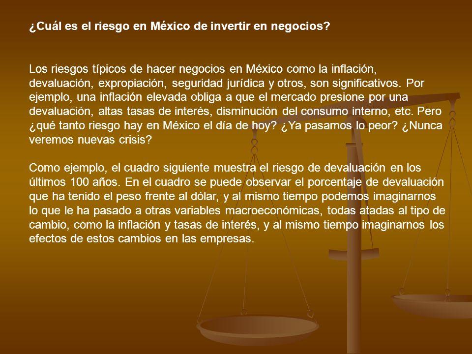 ¿Cuál es el riesgo en México de invertir en negocios? Los riesgos típicos de hacer negocios en México como la inflación, devaluación, expropiación, se