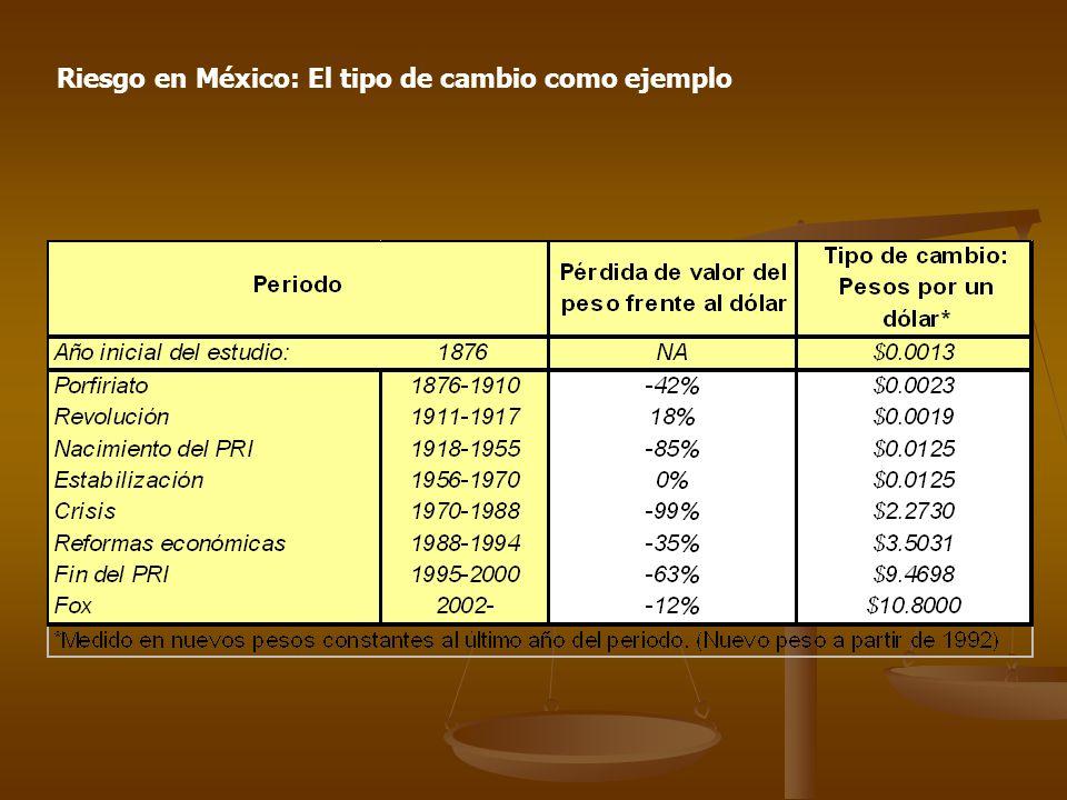 Por ejemplo, durante los sexenios de Echeverría, López Portillo y De la Madrid, el peso perdió el 99% de su valor.