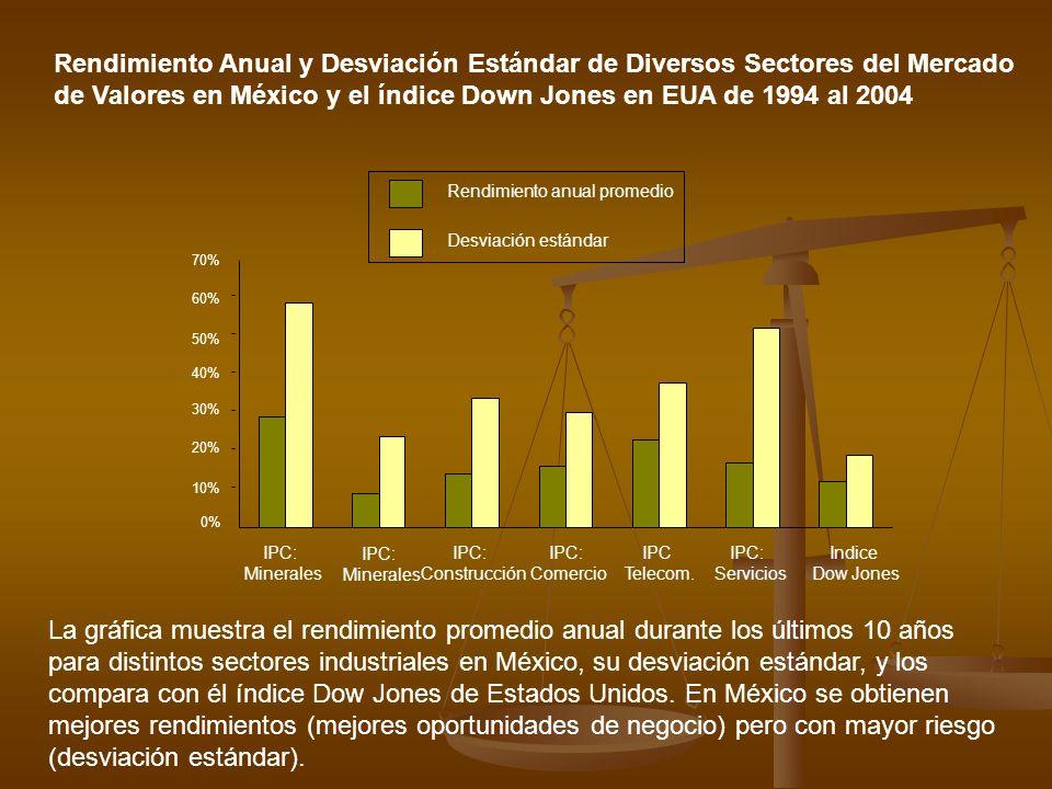 Rendimiento Anual y Desviación Estándar de Diversos Sectores del Mercado de Valores en México y el índice Down Jones en EUA de 1994 al 2004 Rendimient