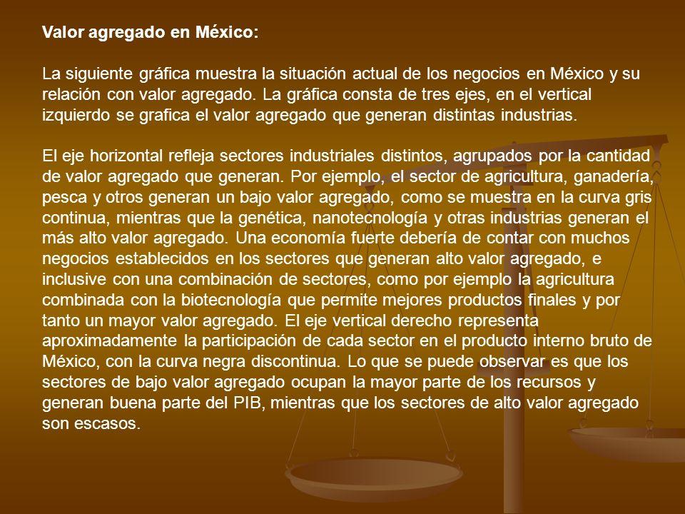 Valor agregado en México: La siguiente gráfica muestra la situación actual de los negocios en México y su relación con valor agregado. La gráfica cons